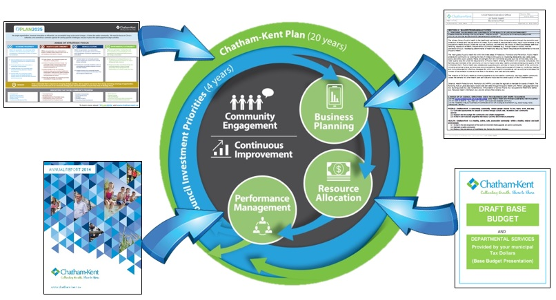 Graphic representation of the Integrated Planning and Reporting Cycle that is explained in the text below.